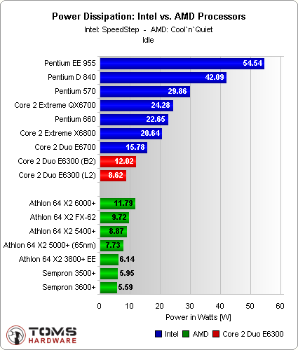 High End CPUs - Intel vs AMD This chart comparing high end CPUs is made using thousands of PerformanceTest benchmark results and is updated daily. These are the high end AMD and Intel CPUs are typically those found in newer computers.