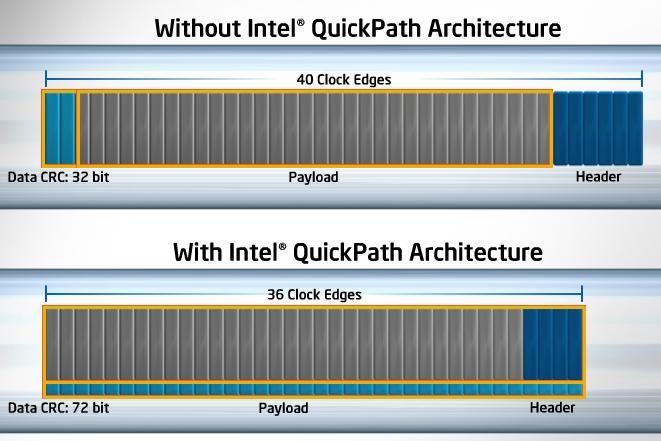 crc Explaining Intels QuickPath Technology