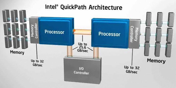 intel qpa 2 Explaining Intels QuickPath Technology