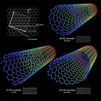 batteries nanotube Carbon Nanotubes   Chips will be Much Smaller