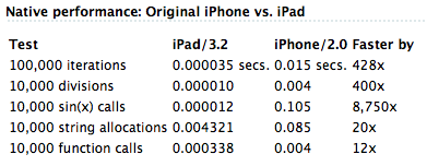 ipad vs iphone 2g iPad Vs iPhone   Benchmark