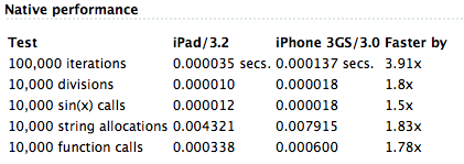 ipd vs iphone 3gs iPad Vs iPhone   Benchmark