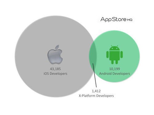 app store developers New Stats Details iOS and Android Developers