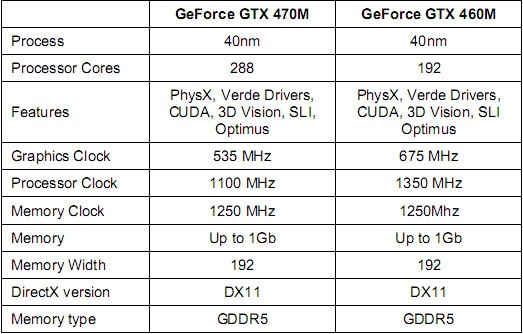 Geforce GTX460MGTX470M