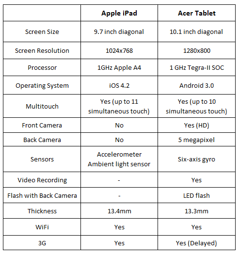 ipad acer tablet iPad Vs Acer 10 inch Tablet   A Comparison