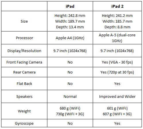 iPad 2 Vs iPad - Feature Comparison