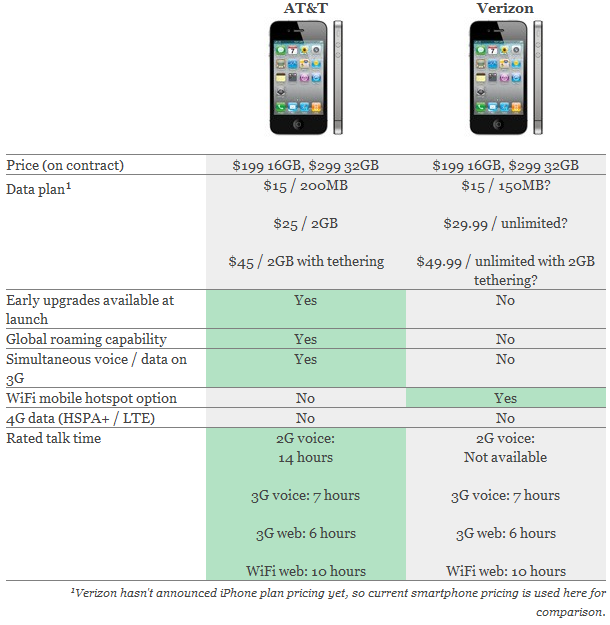 Verizon vs ATT iPhone Comparison Between Verizon iPhone 4 vs AT&T iPhone 4