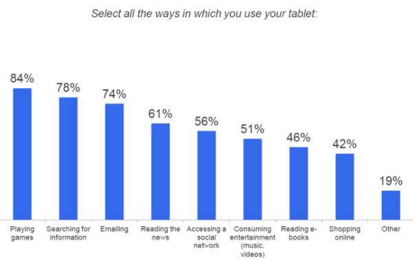 tablet survey Google Survey: People Use Tablets mostly for Gaming