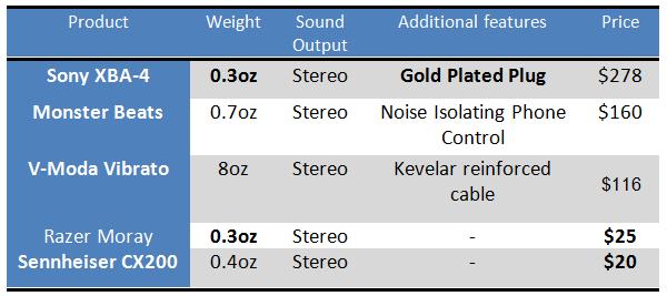 earphone comparison chart Buying Expensive versus Affordable Earphones