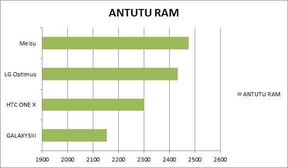 ANTUTU RAM Quad core Smartphone Showdown