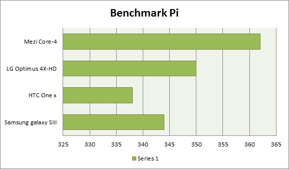 Benchmark Pi Quad core Smartphone Showdown