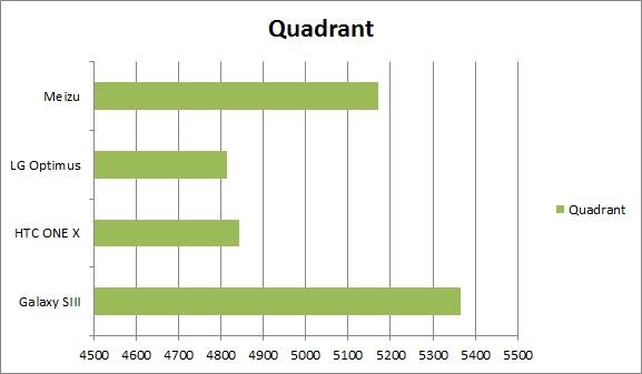 Quadrant Quad core Smartphone Showdown