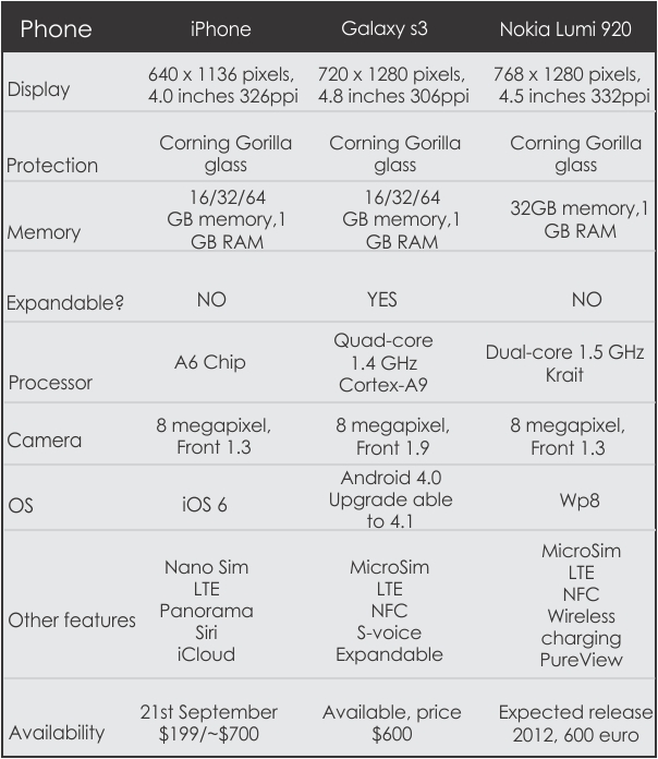 Chart iPhone 5's Competition