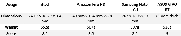 Design A Tablet Comparison iPad, Note 10.1, Fire HD and ASUS VIVO compared