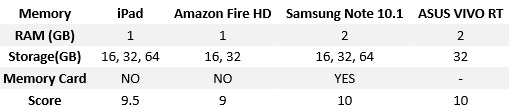 Memory A Tablet Comparison iPad, Note 10.1, Fire HD and ASUS VIVO compared