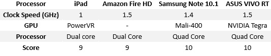 Processor A Tablet Comparison iPad, Note 10.1, Fire HD and ASUS VIVO compared