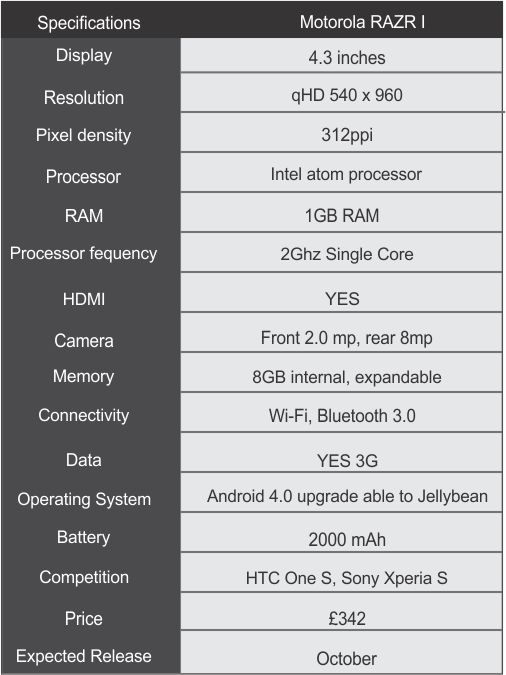 Specification sheet razr i Motorola RAZRi Powered by Intel ATOM