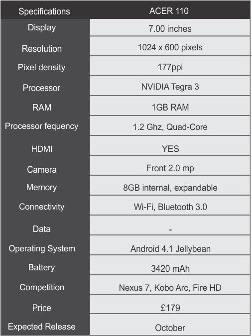 Specification sheet Acer Iconia A110 gets officially announced   set to challenge nexus 7