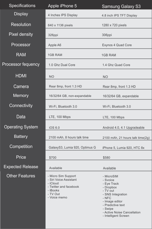 iphone 5vs s3