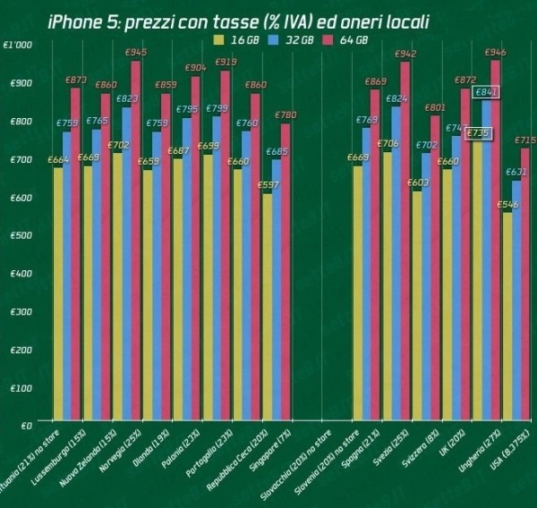 663375625   Copy iPhone 5 Worldwide Pricing Chart