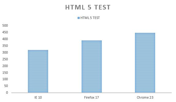 HTML 5 test IE 10, Chrome 23 and Firefox 17 browser benchmark test