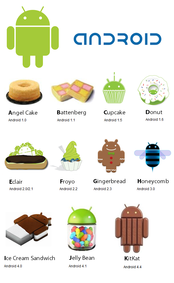 Android logic Google Names Android 4.4 KitKat