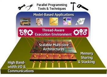 intel Tera scale Computing