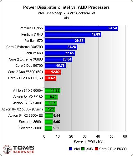 chart intel vs amd idle Intel Vs AMD
