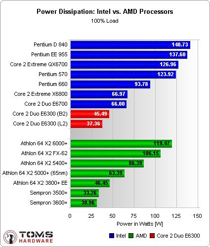 chart intell vs amd full load Intel Vs AMD