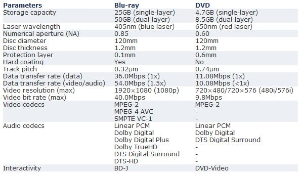 blu ray vs dvd Blu Ray Disc