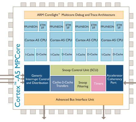 arm cortex a5 ARM releases first multi core processor for mobile devices
