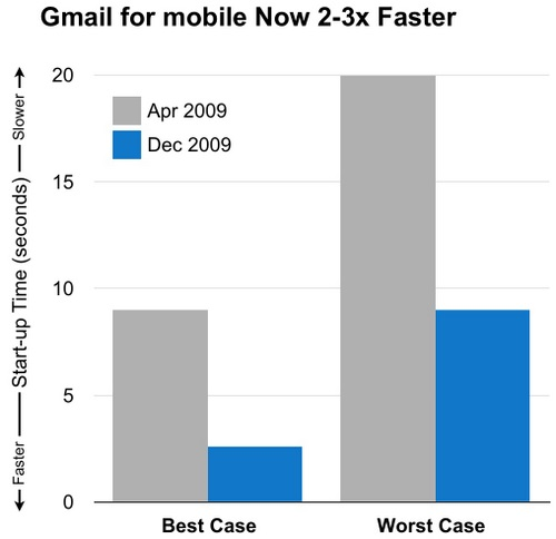 gmail mobile Gmail For Mobile Now 3 Times Faster