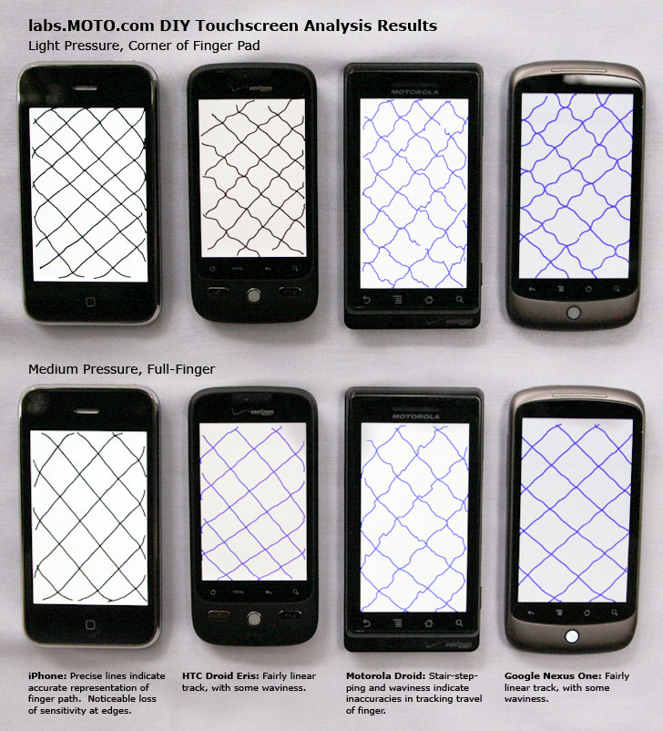 iPhone NexusOne touchscreen Touchscreen Comparison between iPhone 3GS, Google Nexus One, Moto Droid