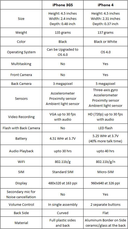 iphone 3gs vs iphone 4 iPhone 3GS Vs iPhone 4G   A Comparison