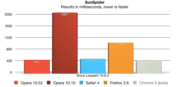 opera benchmark Download Opera 10.52 for Mac