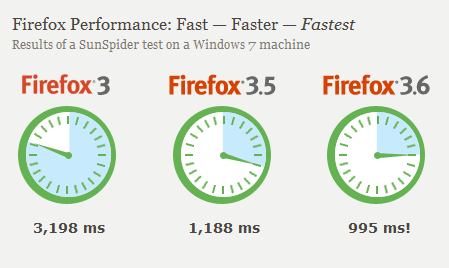 firefox 3 6 4 Mozilla Releases Firefox 3.6.4 with Crash Protection