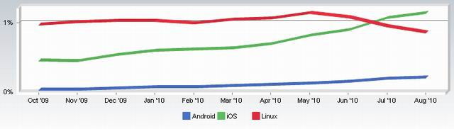netapps Latest Stats Compare iOS, Android and Linux Users