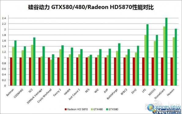 GTX580 bench Nvidia Geforce GTX 580 Benchmarks, Specifications Leaked, Releasing in November