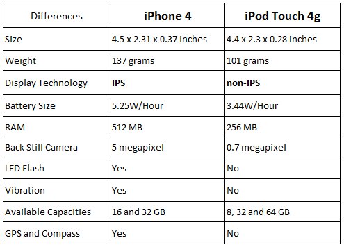 ipod touch vs iphone iPhone 4 Vs iPod Touch 4G   A Comparison