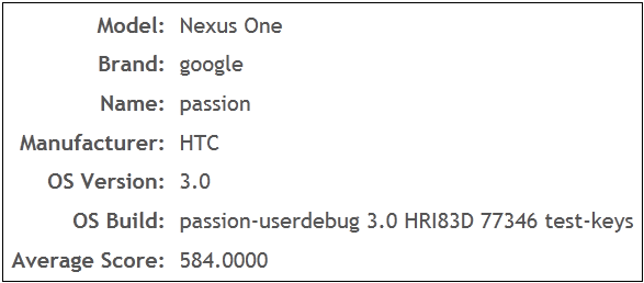 nexus one honeycomb Honeycomb beats Gingerbread in Adobe Airs Performance Test