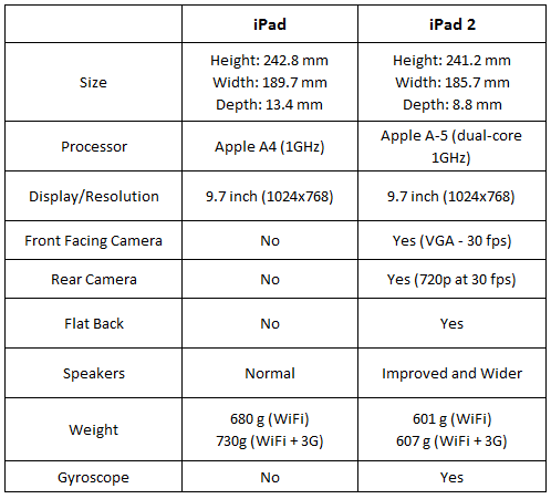 ipad vs ipad 2 march 2 iPad 2 Vs iPad   Feature Comparison
