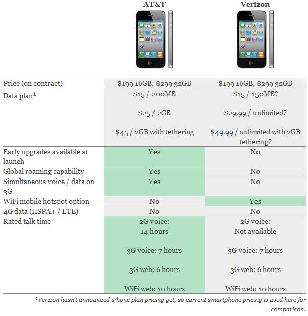Verizon vs ATT iPhone Comparison Between Verizon iPhone 4 vs AT&T iPhone 4