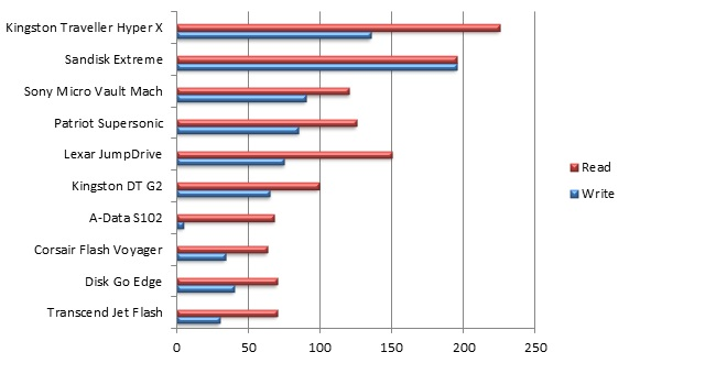 Chart Top 10 USB 3.0 Flash drive choices