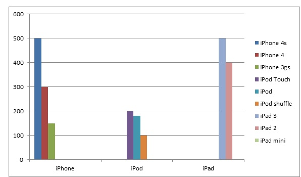 Untitled Apple in the right position to release a 7 inch iPad Mini