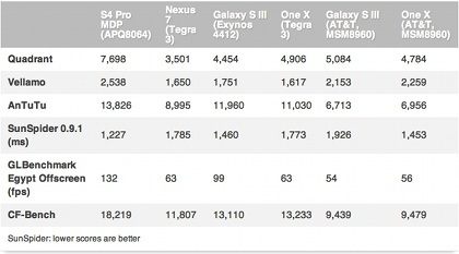 qualcomm scoresfd Qualcomm S4 Pro Tablet announced with Astonishing Benchmarks