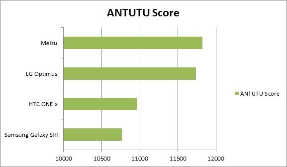 ANTUTU Quad core Smartphone Showdown