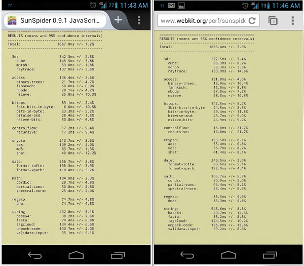 Sun spider Android Browsers   Firefox vs Chrome
