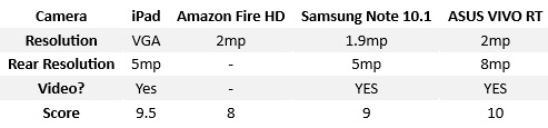 Camera A Tablet Comparison iPad, Note 10.1, Fire HD and ASUS VIVO compared