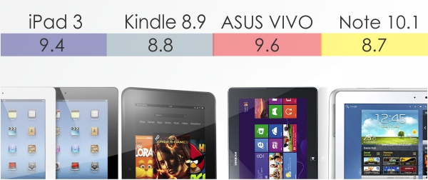 Results A Tablet Comparison iPad, Note 10.1, Fire HD and ASUS VIVO compared