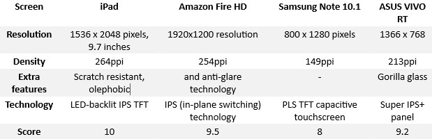Screen A Tablet Comparison iPad, Note 10.1, Fire HD and ASUS VIVO compared